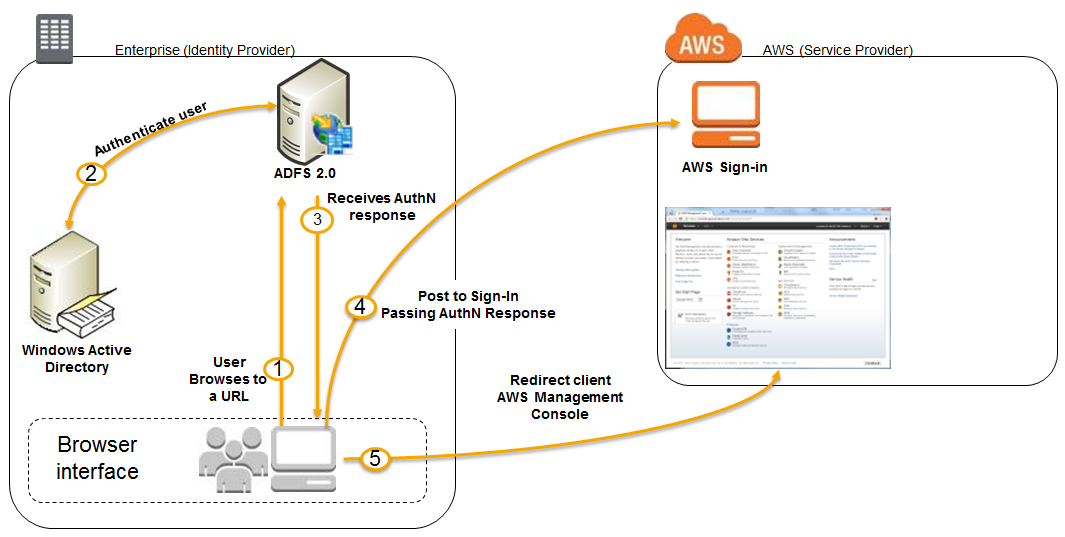 AWS SSO With ADFS - Part 2